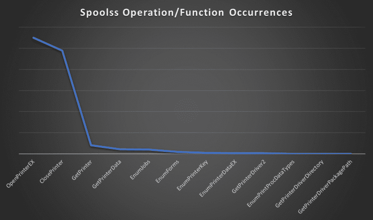 Most-to-least common usage of various operations in the SPOOLSS interface in the wild