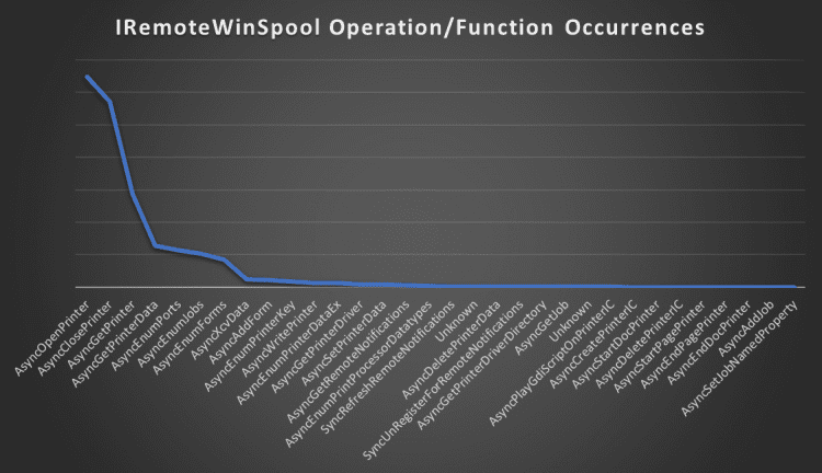 Most-to-least common usage of various operations in the IRemoteWinSpool interface in the wild