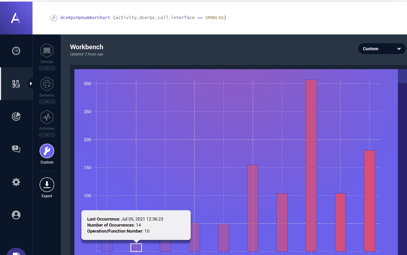 A custom model and visualization for detecting usage of the PrintSpooler functions-PrintNightmare